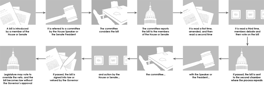 the legislative process of passing a bill into law in the united states These ideas can come from anybody and the process begins when either an individual or group persuades a member of the legislature to author a bill the member then sends the idea and the language for the bill to the legislative counsel's office, where it is drafted into the actual bill.
