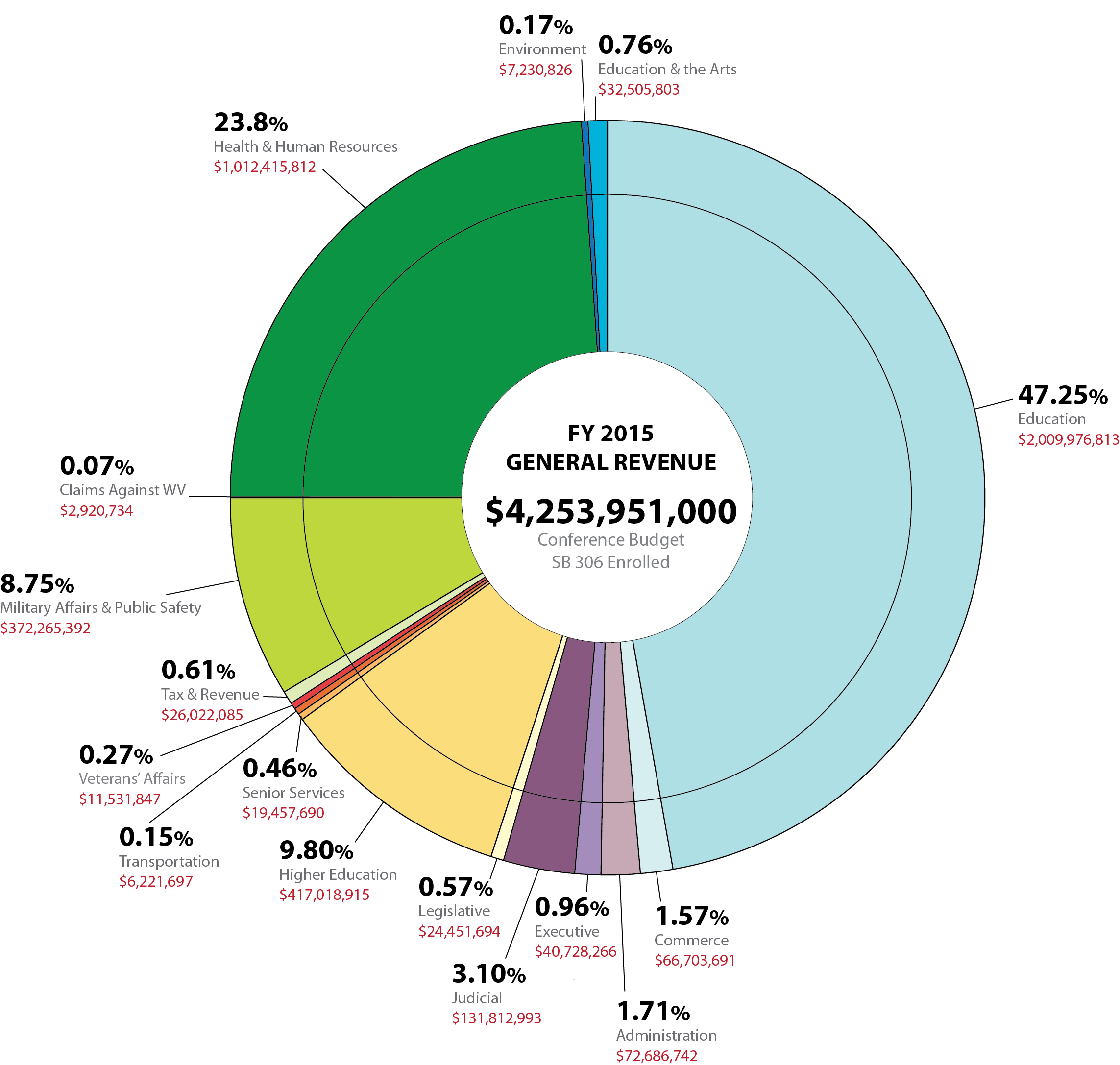 Wrap up 2014 general revenue pie chart nvjuhfo Image collections
